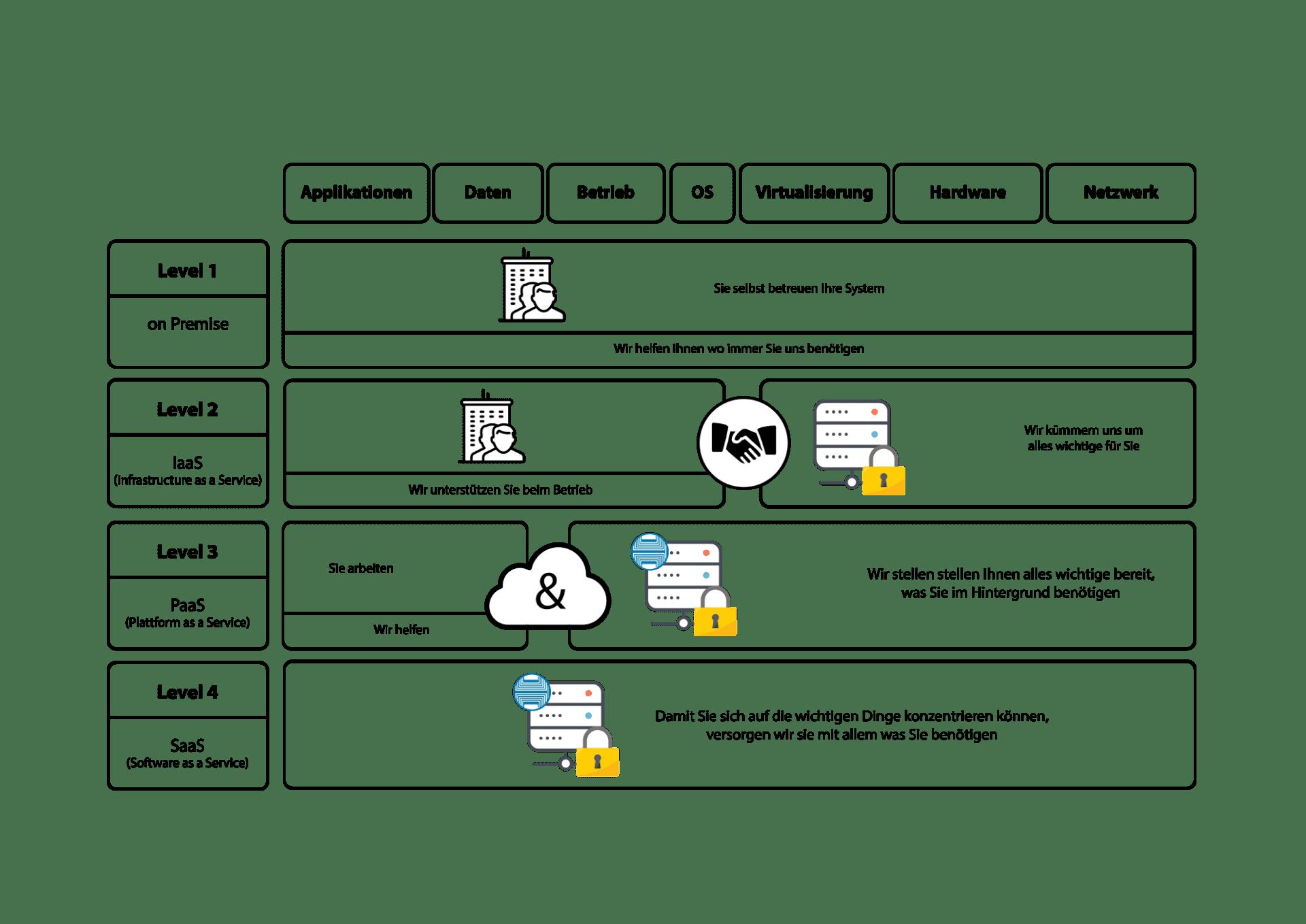 Huettl und Vierkorn Systemhaus Nuernberg Cloud Solutions